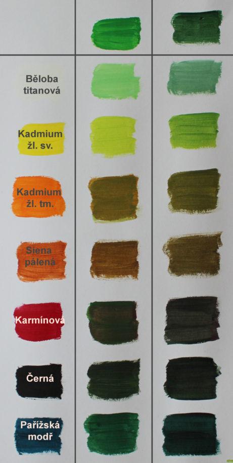 míchání barev-zelená